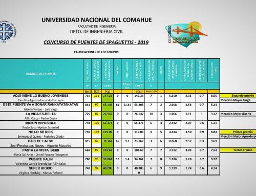 Se conocieron los resultados y los ganadores en la #UNCo sobre el #Concurso 'Puentes de Spaghetti'. La actividad cumplió diez años de desarrollo en la institución. #Educación.